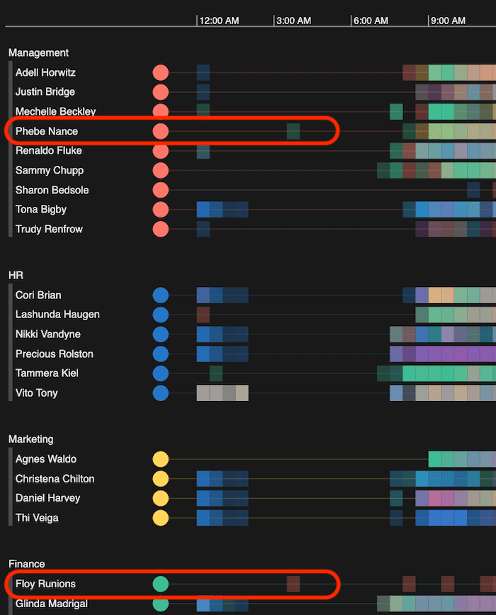 A KronoGraph timeline app showing two individuals with unusual email patterns