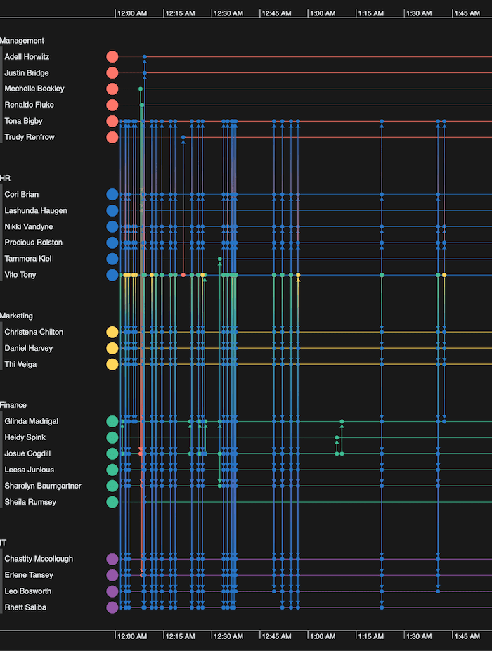 A KronoGraph timeline app focusing on detailed patterns of email traffic between midnight and 2am