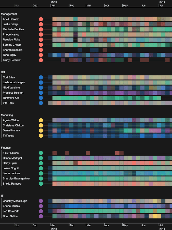 A KronoGraph timeline showing color-coded departments to help identify email communication patterns