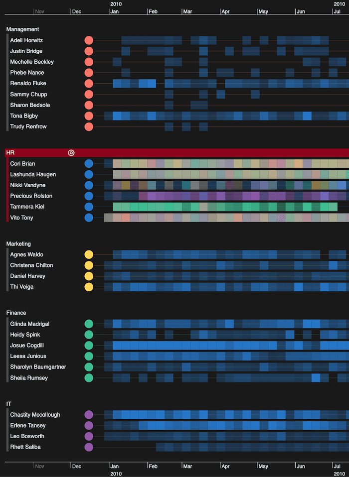A KronoGraph timeline filtered to show how much email traffic the HR department receives