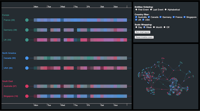 Pattern of life analysis with scale wrapping: change the timeline scale to see different event distribution trends