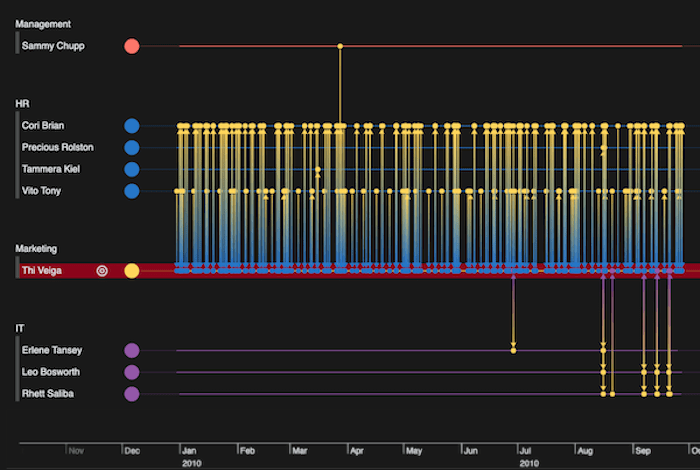 A KronoGraph timeline showing a zoomed-in view of email traffic