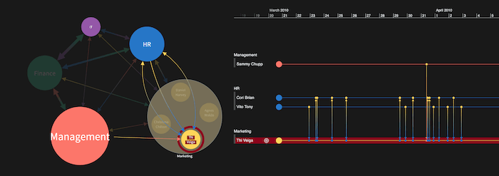 A KronoGraph timeline and a KeyLines network chart side-by-side showing an individual's email behavior