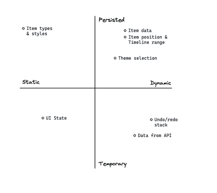 An axis showing the best way to plot your state management strategy can help decide between React Hooks vs Redux