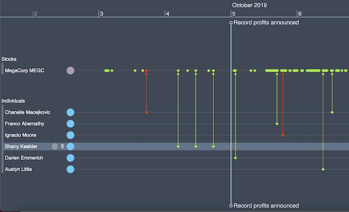 investigating insider trading with timeline visualization
