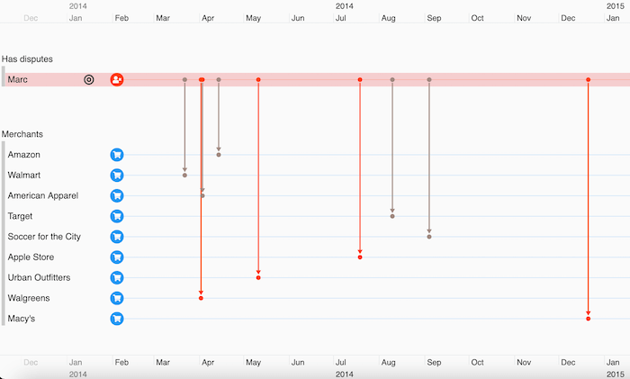 Visualizing disputed credit card transactions at 9 different stores as timelines