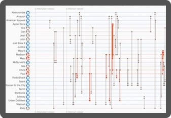 A screen showing a timeline visualization featuring in investigation into suspected fraud by individuals against US stores