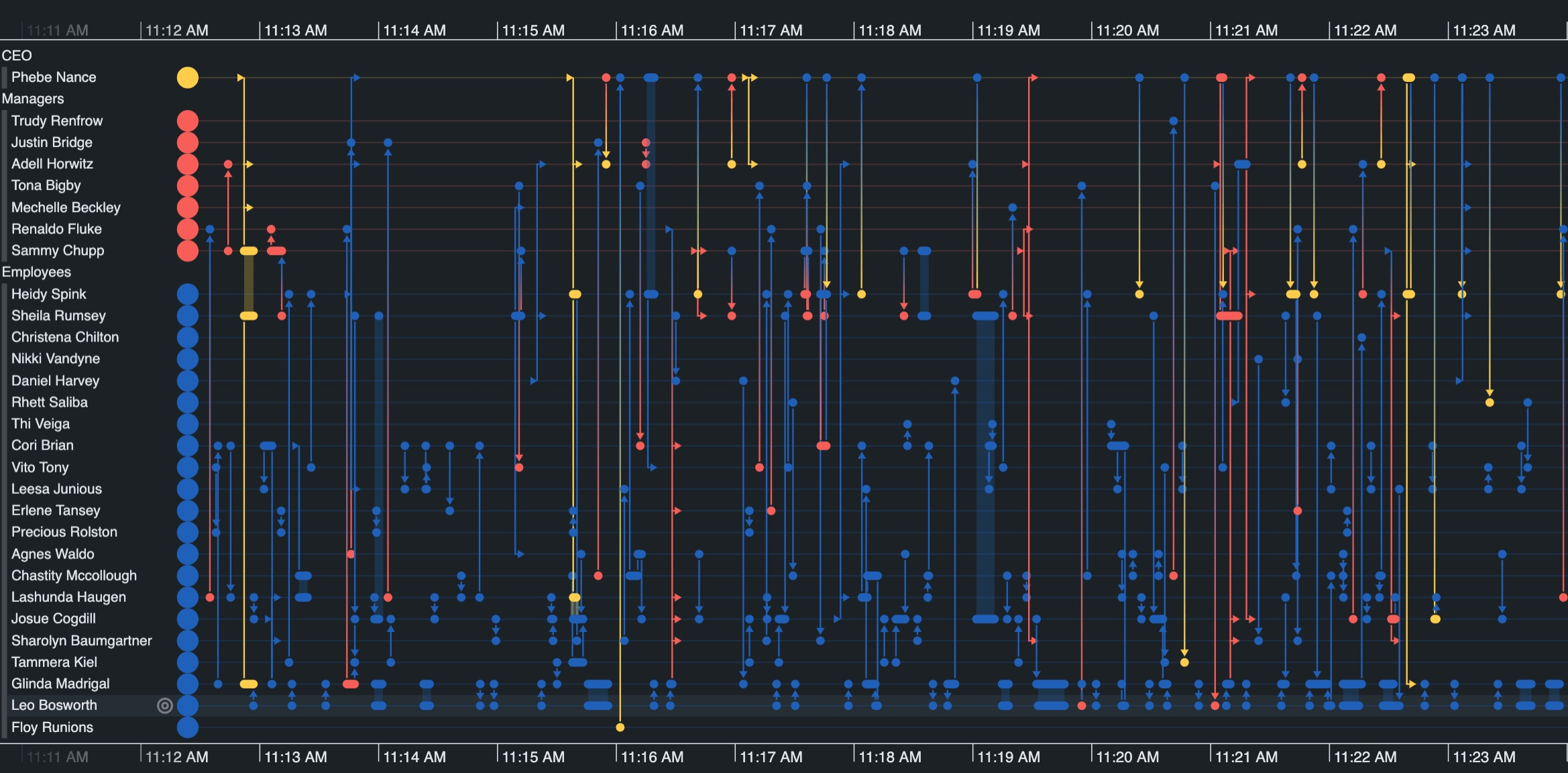 Pattern of life analysis, powered by the KronoGraph timeline visualization toolkit