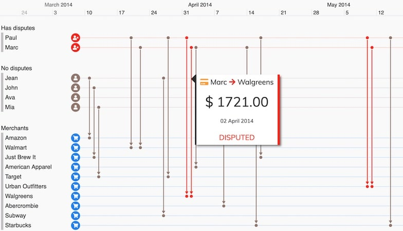 using timeline visualization to investigate known fraud using a fraud detection tool built with KronoGraph