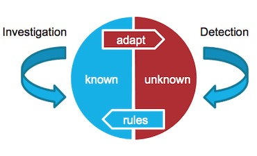 A diagram showing the different patterns of known and unknown fraud to help design your fraud detection tool