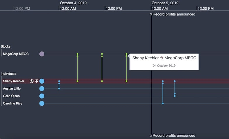 A fraud detection tool that uses timeline visualization to investigate insider trading