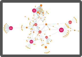 A screen showing a KeyLines graph visualization featuring a network of email communications between employees