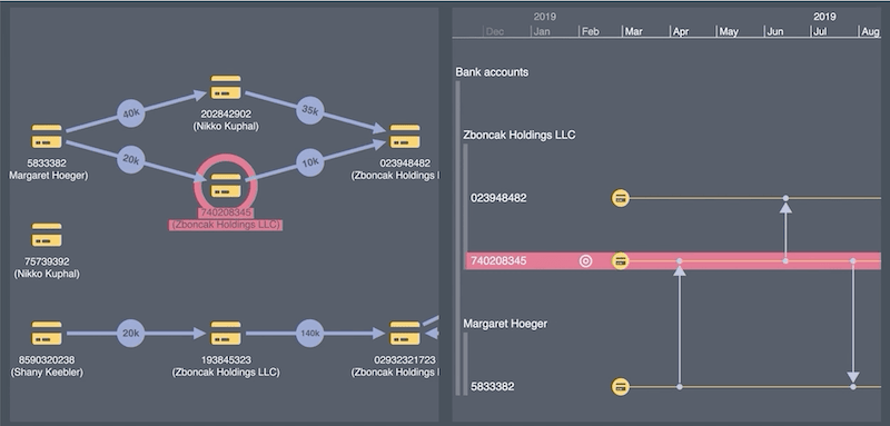 using knowledge graphs to detect and investigate fraud