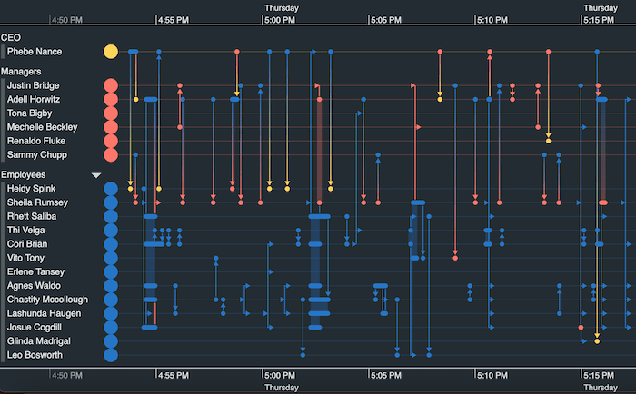 A KronoGraph timeline showing IP addresses of different countries and records of data sent between them