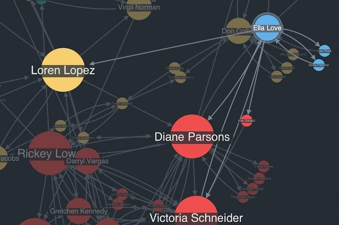 A KeyLines graph visualization of telephone communications data.