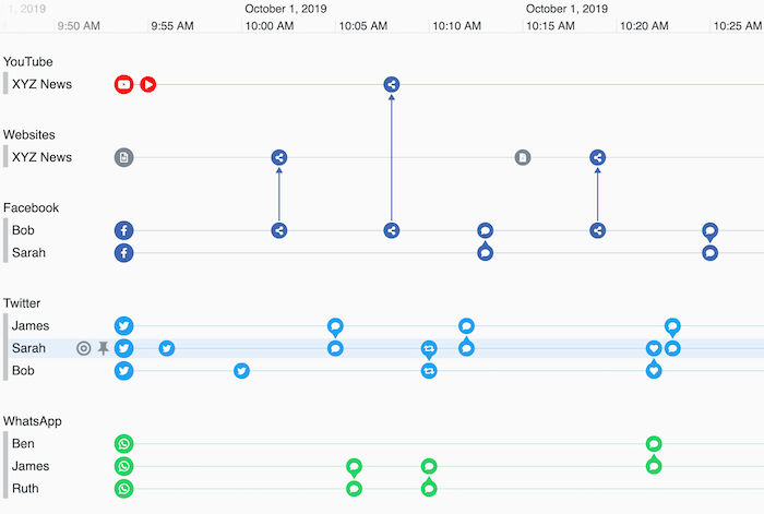 A KronoGraph timeline revealing social media activity between a group of associates.
