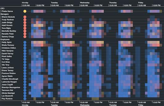 KronoGraph pattern of life timeline visualization demo