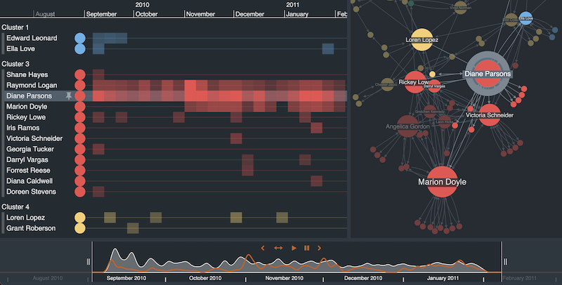 link analysis for law enforcement - CDR visualization