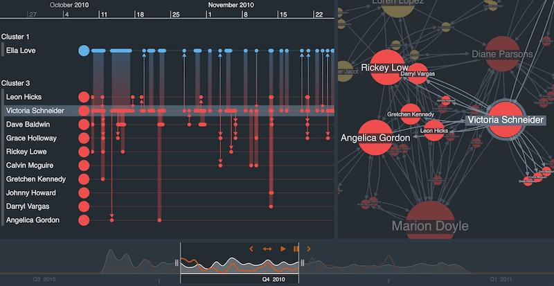 Social network visualization