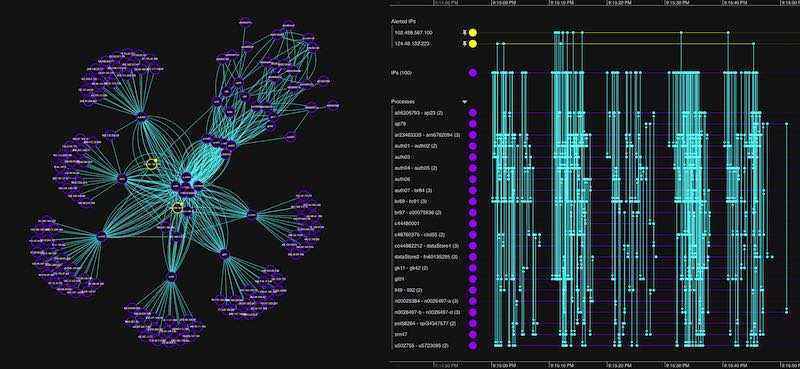 Hybrid data visualization app for carrying out root cause analysis