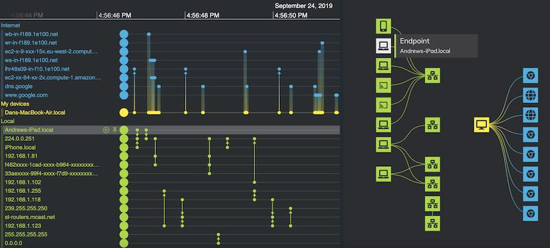 cyber threat intelligence analysis with timeline visualization