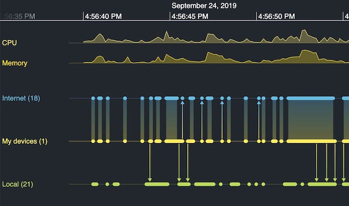KronoGraph time series charts as part of a timeline showing individual events